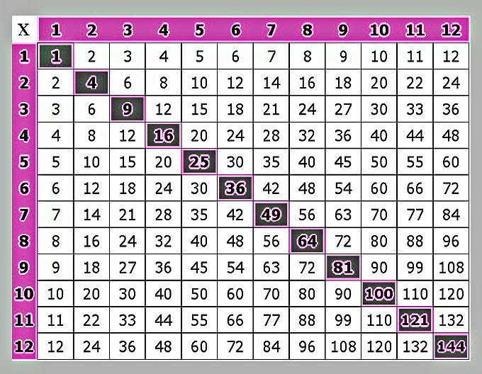 Multiplication Chart  Dr Artis Th Grade
